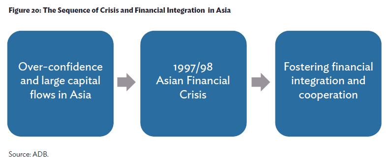 asian financial integration