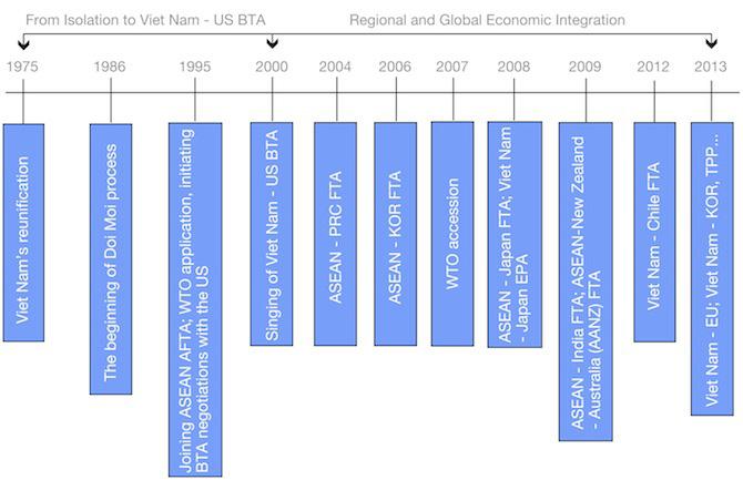 is free trade a wayforward