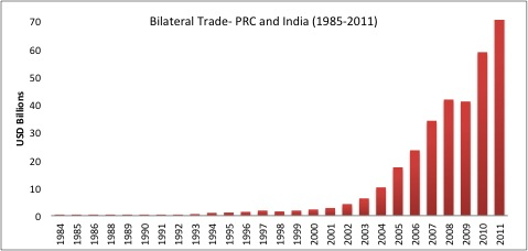 Growth in the volume of trade between the PRC and India