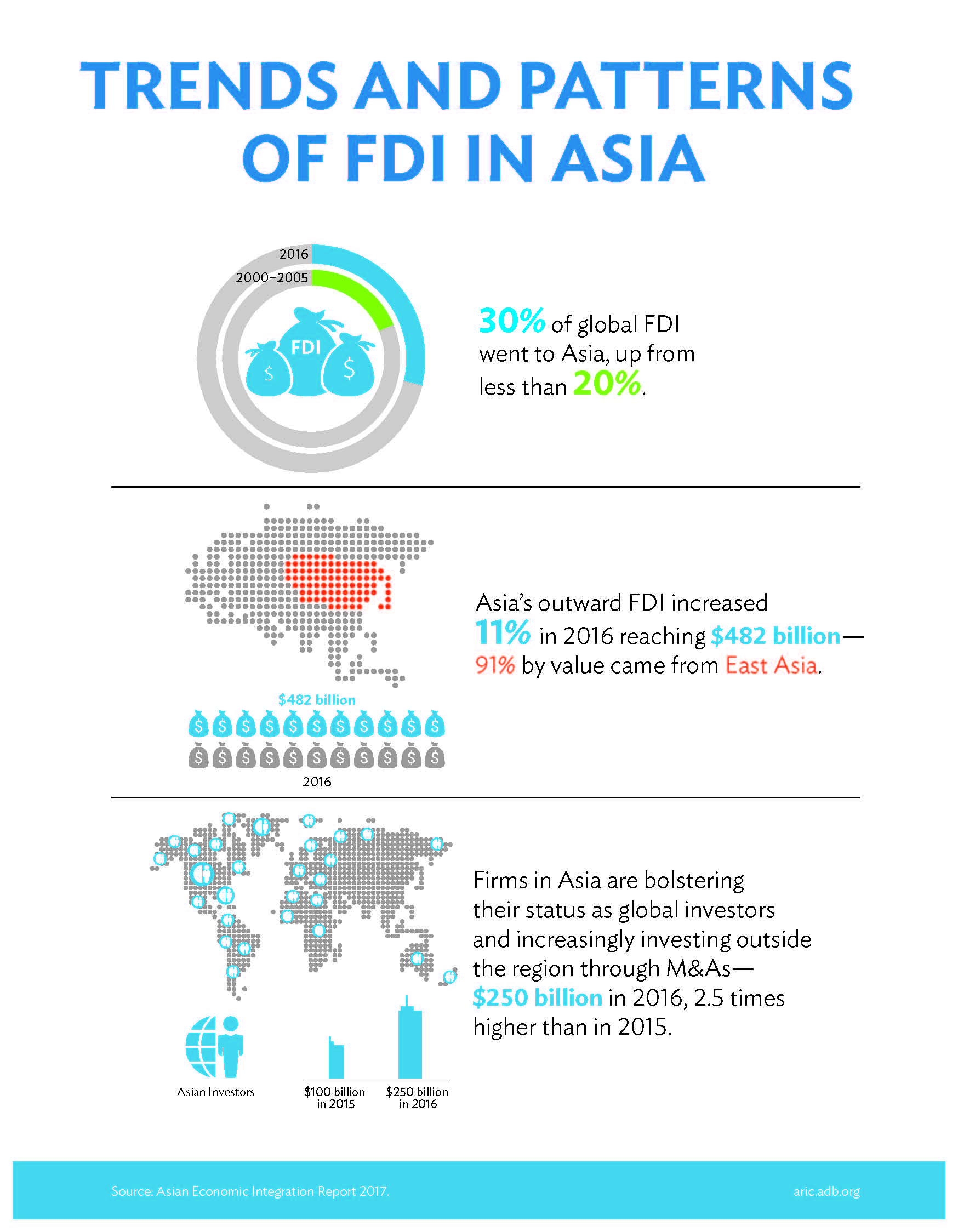 Foreign Direct Investment in Asia