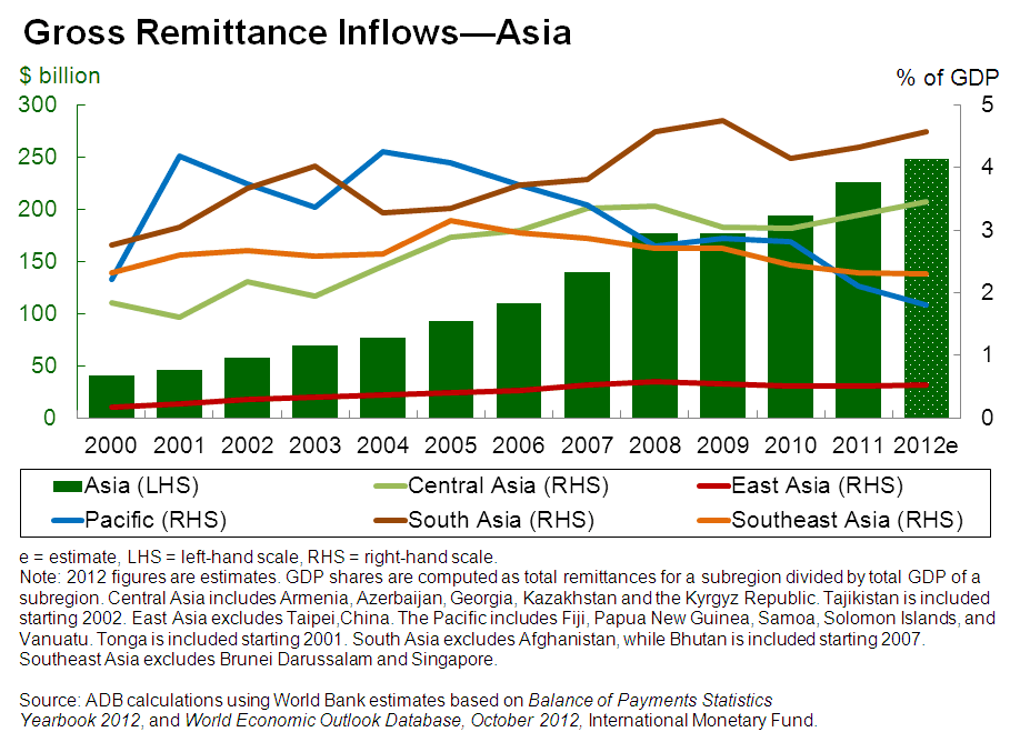 behavior of remittance inflows and its Foreign direct investment behavior of that real world fdi inflows grew by 177 percent impact of mncs on parent and host countries is in its early.