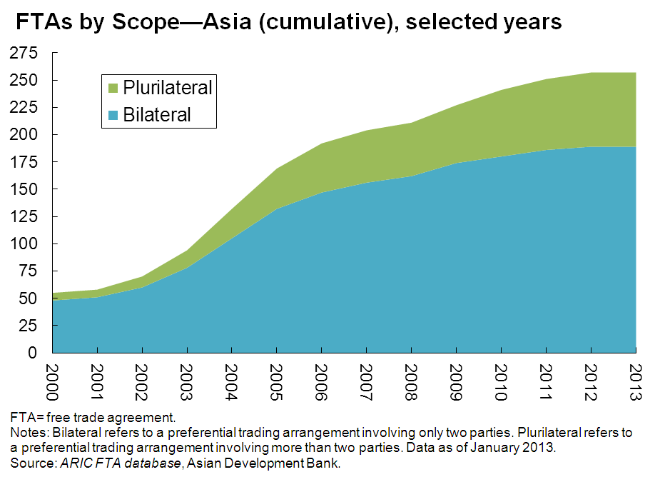 Free Trade Agreements Fta In Asia And The Pacific
